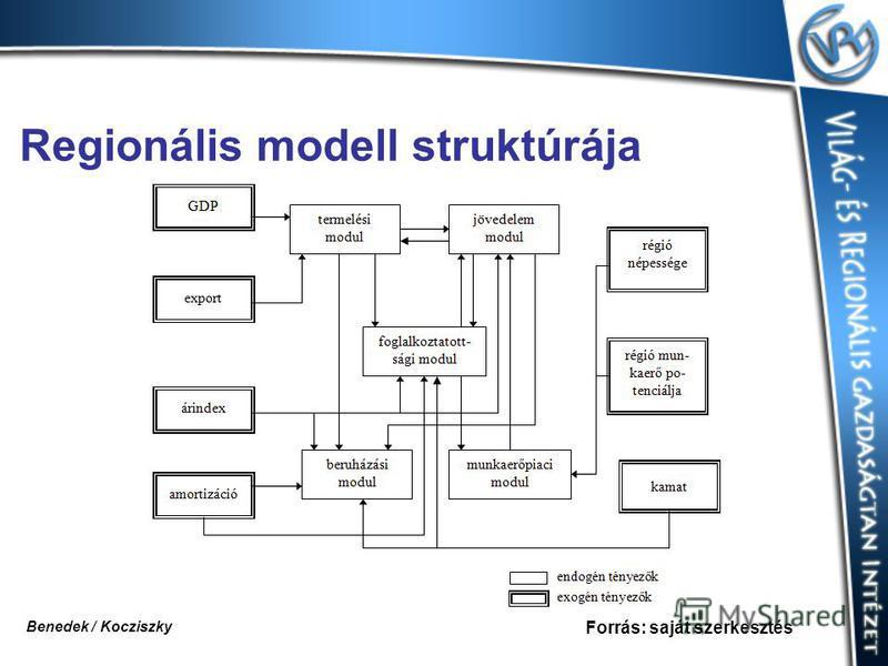 Regionális modell struktúrája Forrás: saját szerkesztés Benedek / Kocziszky