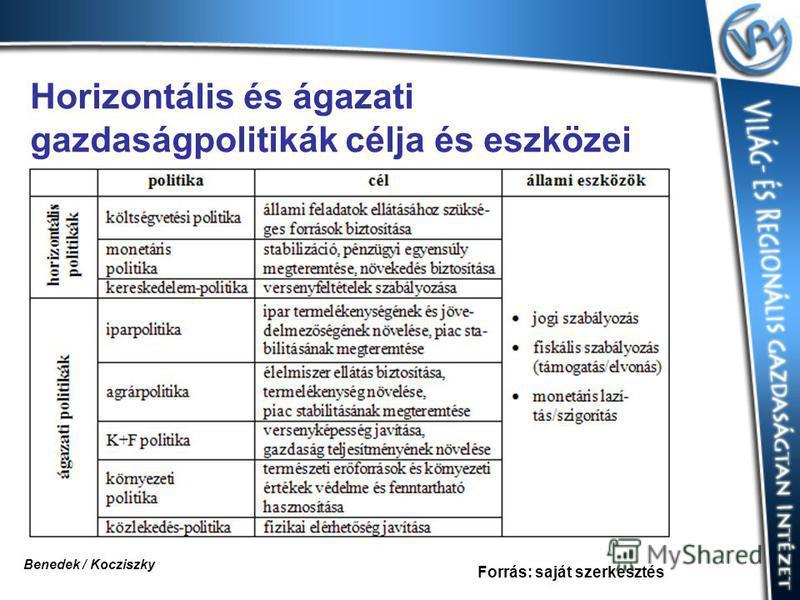 Horizontális és ágazati gazdaságpolitikák célja és eszközei Forrás: saját szerkesztés Benedek / Kocziszky
