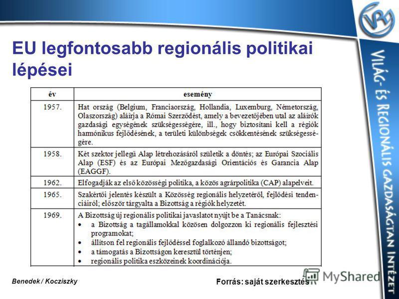 EU legfontosabb regionális politikai lépései Forrás: saját szerkesztés Benedek / Kocziszky