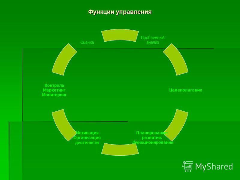 Проблемный анализ Целеполагание Планирование: развития. функционирования Мотивация Организация деятельности Контроль Маркетинг Мониторинг Оценка Функции управления
