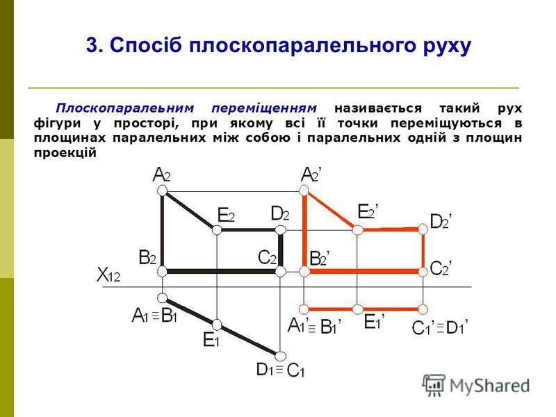 3. Спосіб плоскопаралельного руху Плоскопаралеьним переміщенням називається такий рух фігури у просторі, при якому всі її точки переміщуються в площинах паралельних між собою і паралельних одній з площин проекцій