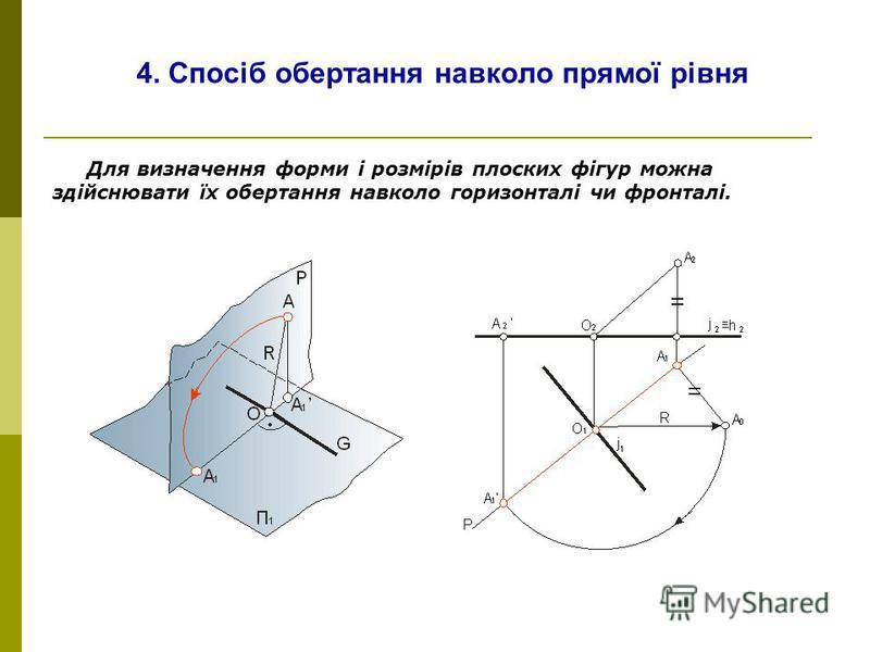 4. Спосіб обертання навколо прямої рівня Для визначення форми і розмірів плоских фігур можна здійснювати їх обертання навколо горизонталі чи фронталі.