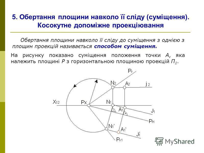 5. Обертання площини навколо її сліду (суміщення). Косокутне допоміжне проекціювання Обертання площини навколо її сліду до суміщення з однією з площин проекцій називається способом суміщення. На рисунку показано суміщення положення точки А, яка належ