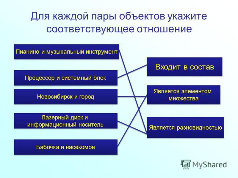 Для каждой пары объектов укажите соответствующее отношение Пианино и музыкальный инструмент Процессор и системный блок Новосибирск и город Лазерный диск и информационный носитель Лазерный диск и информационный носитель Бабочка и насекомое Входит в со
