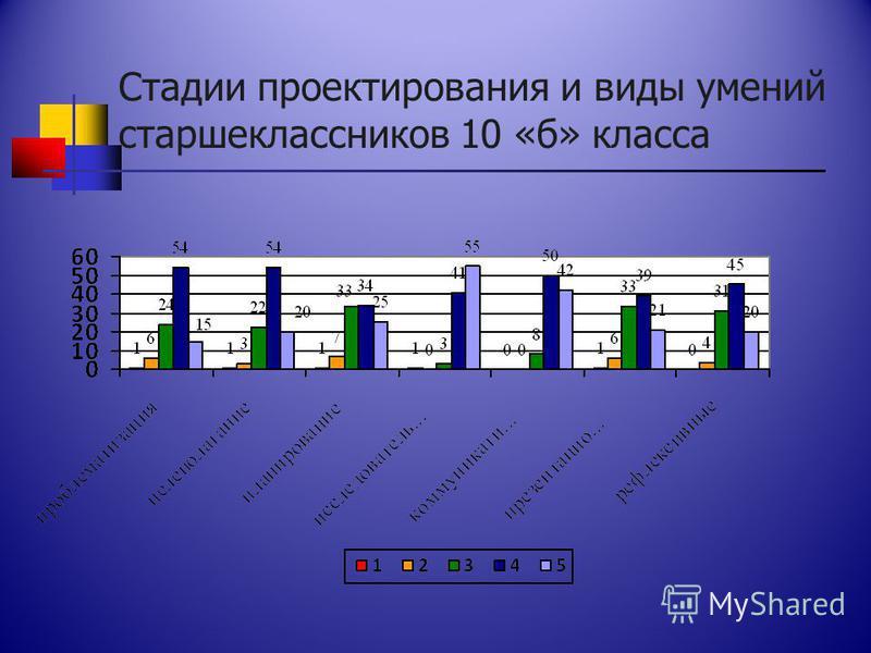 Стадии проектирования и виды умений старшеклассников 10 «б» класса