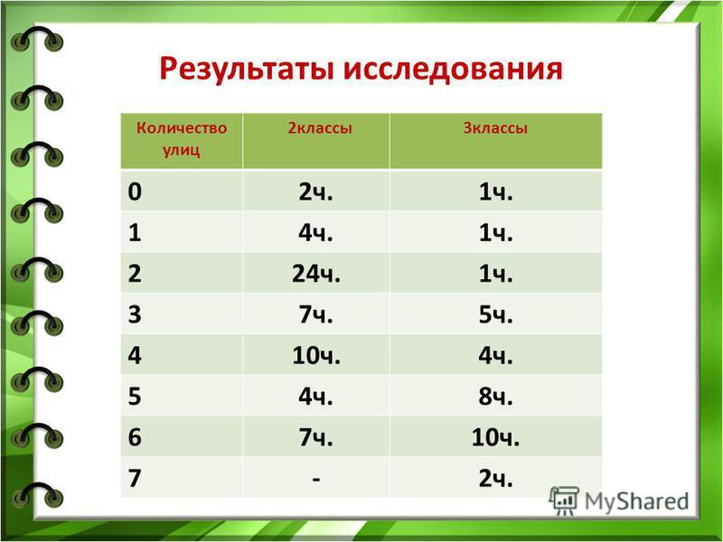 Результаты исследования Количество улиц 2 классы 3 классы 02 ч.1 ч. 14 ч.1 ч. 224 ч.1 ч. 37 ч.5 ч. 410 ч.4 ч. 5 8 ч. 67 ч.10 ч. 7-2 ч.