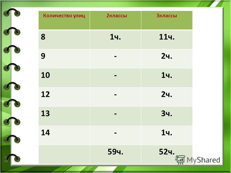 Количество улиц 2 классы 3 классы 81 ч.11 ч. 9-2 ч. 10-1 ч. 12-2 ч. 13-3 ч. 14-1 ч. 59 ч.52 ч.