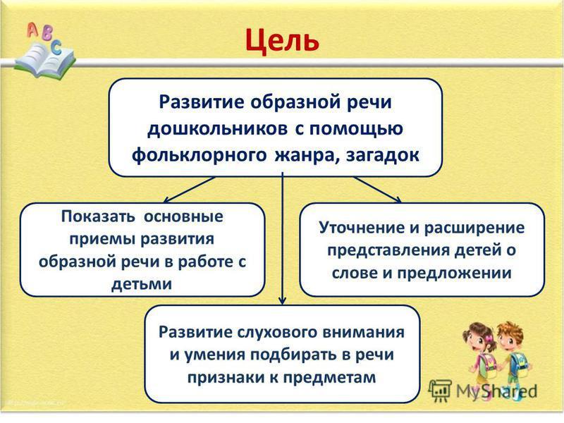 Цель Развитие образной речи дошкольников с помощью фольклорного жанра, загадок Показать основные приемы развития образной речи в работе с детьми Уточнение и расширение представления детей о слове и предложении Развитие слухового внимания и умения под