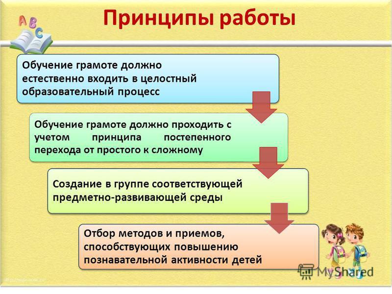 Принципы работы Обучение грамоте должно естественно входить в целостный образовательный процесс Обучение грамоте должно проходить с учетом принципа постепенного перехода от простого к сложному Создание в группе соответствующей предметно-развивающей с