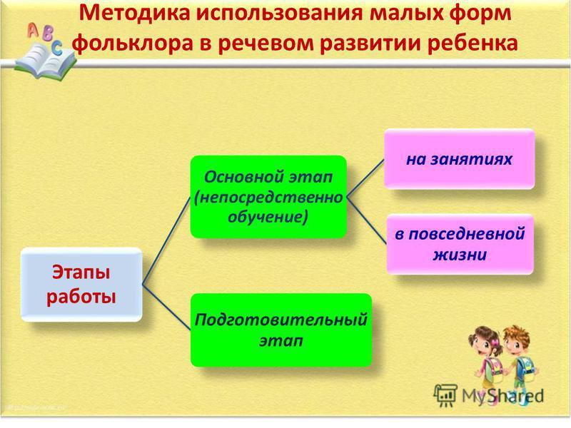 Методика использования малых форм фольклора в речевом развитии ребенка Этапы работы Основной этап (непосредственно обучение) на занятиях в повседневной жизни Подготовительный этап