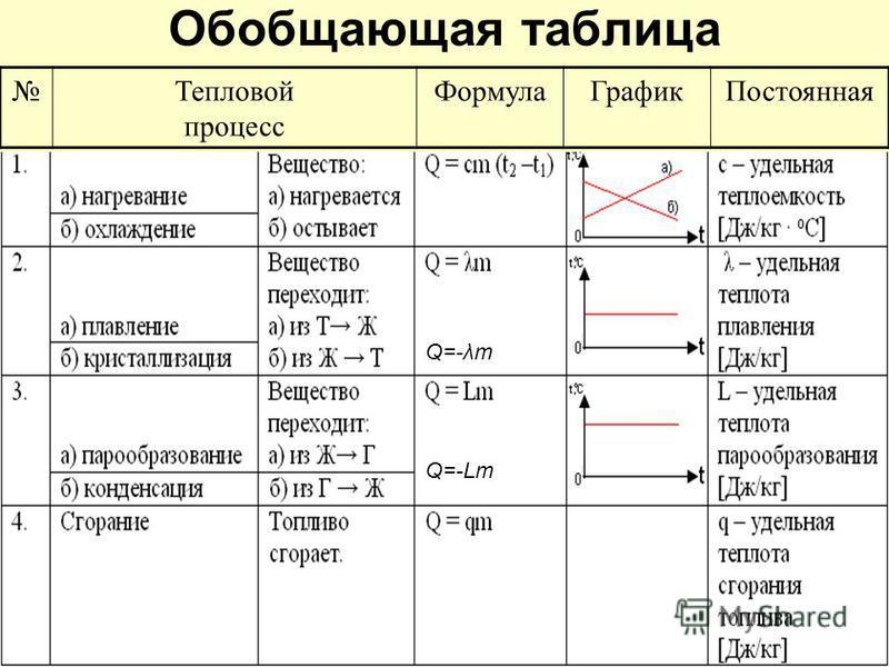 Обобщающая таблица Тепловой процесс Формула ГрафикПостоянная Q=-λm Q=-Lm