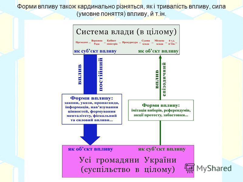 Форми впливу також кардинально різняться, як і тривалість впливу, сила (умовне поняття) впливу, й т.ін.