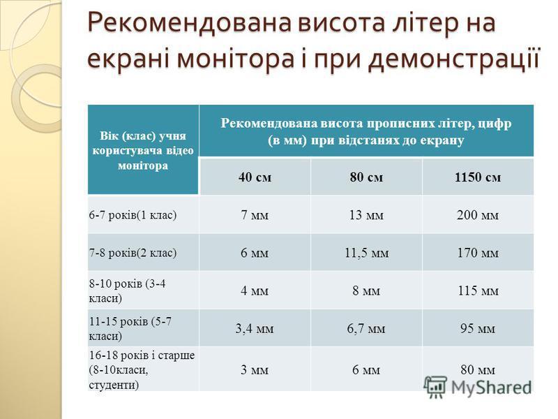Рекомендована висота літер на екрані монітора і при демонстрації Вік (клас) учня користувача відео монітора Рекомендована висота прописних літер, цифр (в мм) при відстанях до екрану 40 см80 см1150 см 6-7 років(1 клас) 7 мм13 мм200 мм 7-8 років(2 клас