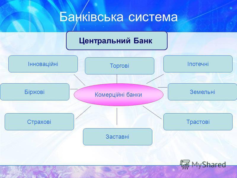 Банківська система Центральний Банк Комерційні банки Інноваційні Торгові Іпотечні БіржовіЗемельні Страхові Заставні Трастові