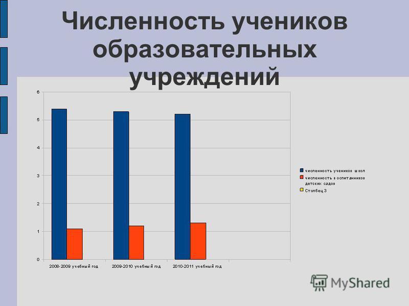 Численность учеников образовательных учреждений