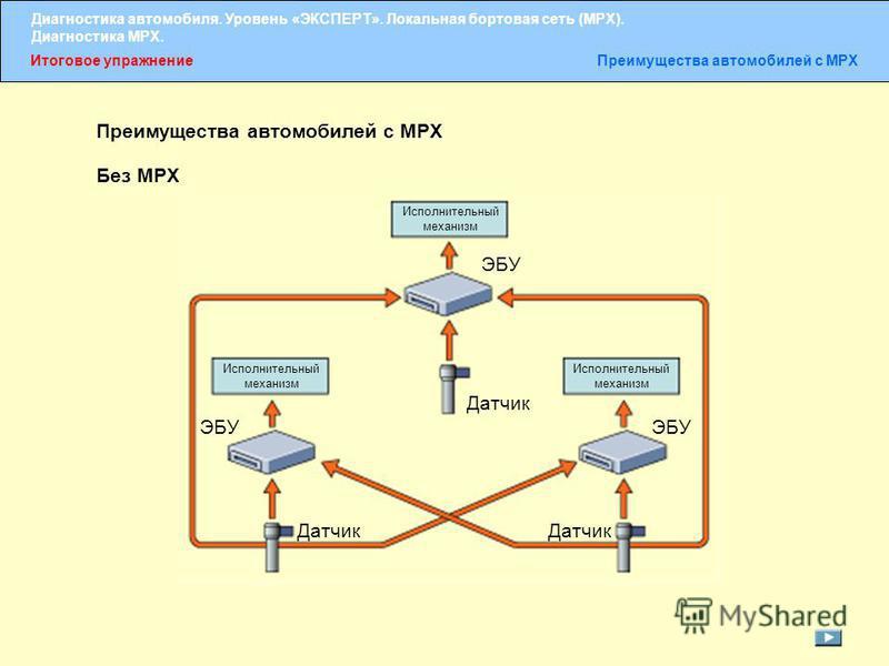 Диагностика автомобиля. Уровень «ЭКСПЕРТ». Локальная бортовая сеть (MPX). Диагностика MPX. Итоговое упражнение Преимущества автомобилей с MPX Без MPX Исполнительный механизм ЭБУ Датчик ЭБУ Исполнительный механизм Датчик
