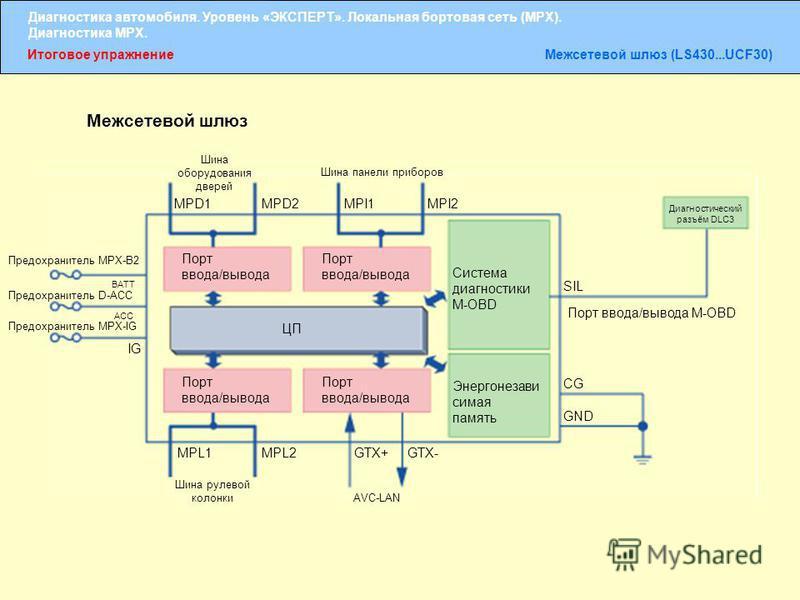Диагностика автомобиля. Уровень «ЭКСПЕРТ». Локальная бортовая сеть (MPX). Диагностика MPX. Итоговое упражнение Межсетевой шлюз (LS430...UCF30) Межсетевой шлюз Предохранитель MPX-B2 Предохранитель D-ACC Предохранитель MPX-IG BATT ACC IG Шина оборудова