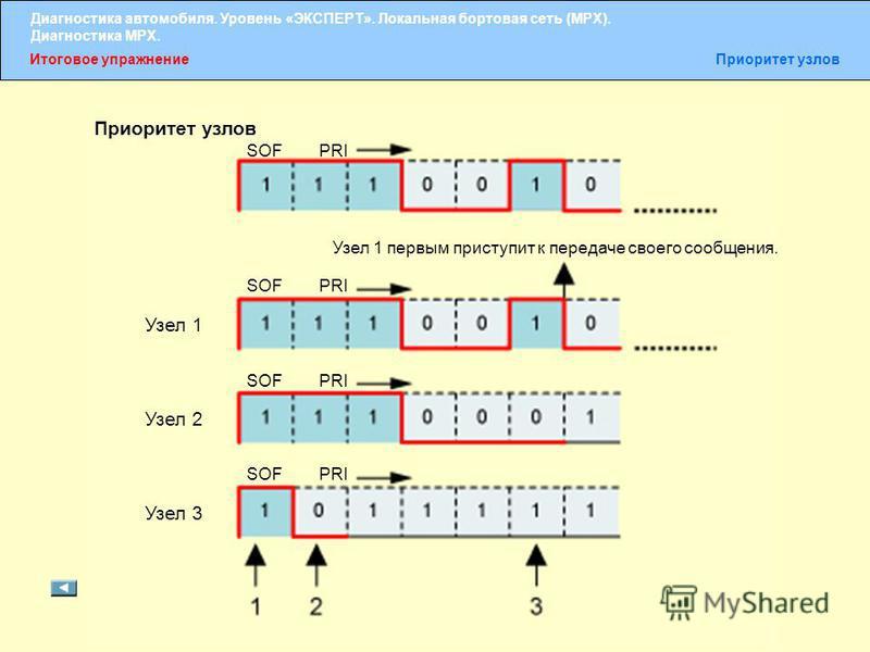 Диагностика автомобиля. Уровень «ЭКСПЕРТ». Локальная бортовая сеть (MPX). Диагностика MPX. Итоговое упражнение Приоритет узлов SOFPRI Узел 1 первым приступит к передаче своего сообщения. SOFPRI SOFPRI SOFPRI Узел 1 Узел 2 Узел 3 Приоритет узлов