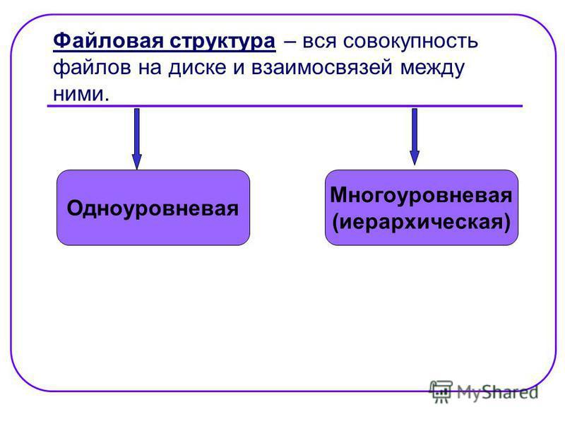 Файловая структура – вся совокупность файлов на диске и взаимосвязей между ними. Одноуровневая Многоуровневая (иерархическая)