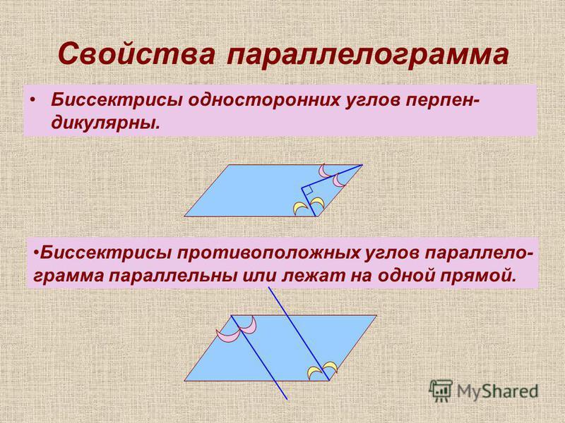 Свойства параллелограмма Биссектрисы односторонних углов перпендикулярны. Биссектрисы противоположных углов параллелограмма параллельны или лежат на одной прямой.