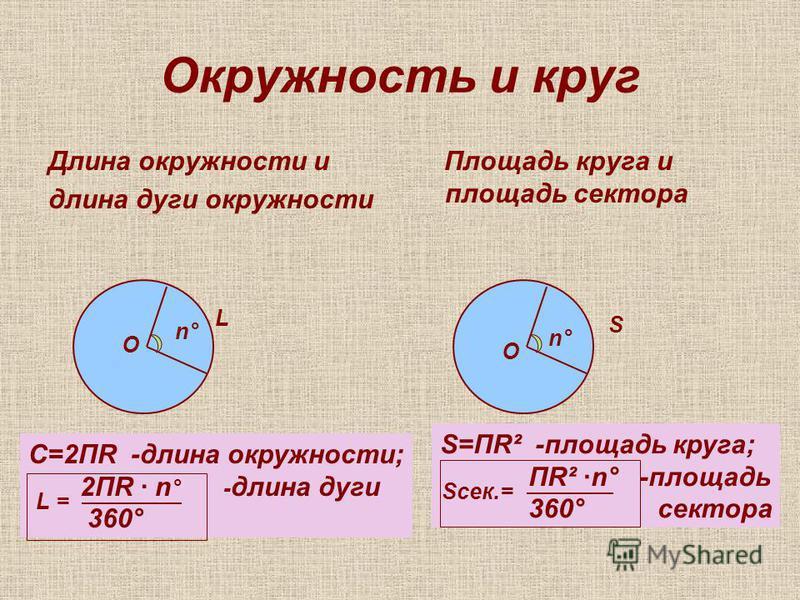 C=2ПR -длина окружности; 2ПR · n ° - длина дуги 360° =L S=ПR² -площадь круга; ПR² ·n° -площадь 360° сектора Sсек.= Окружность и круг Длина окружности и длина дуги окружности Площадь круга и площадь сектора О О n°n° n° L S