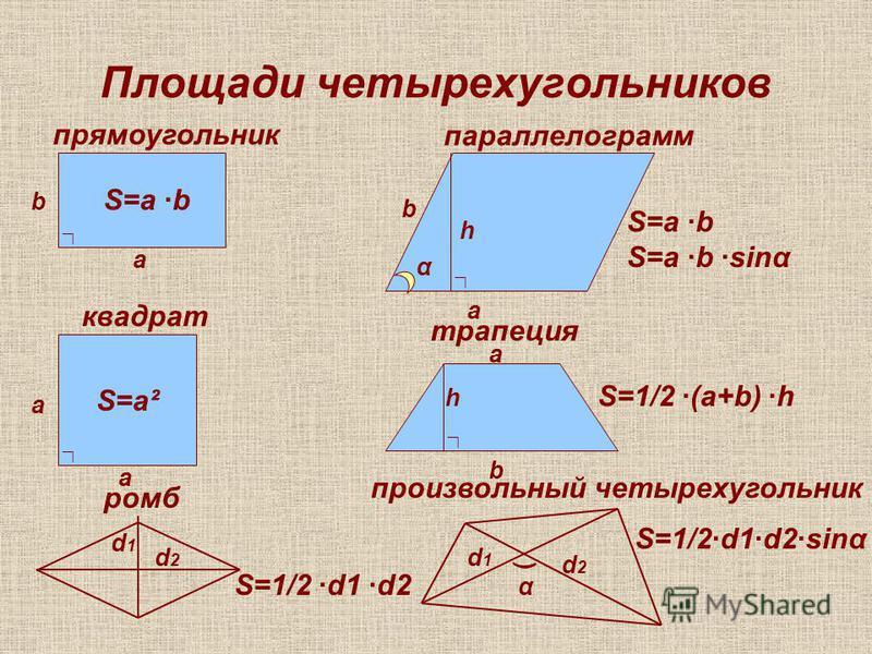 Площади четырехугольников а b S=a ·b S=a² а а h a b α S=a ·b S=a ·b ·sinα прямоугольник квадрат параллелограмм а b h S=1/2 ·(a+b) ·h d1d1 d2d2 S=1/2 ·d1 ·d2 ромб трапеция d2d2 d1d1 ) α S=1/2·d1·d2·sinα произвольный четырехугольник