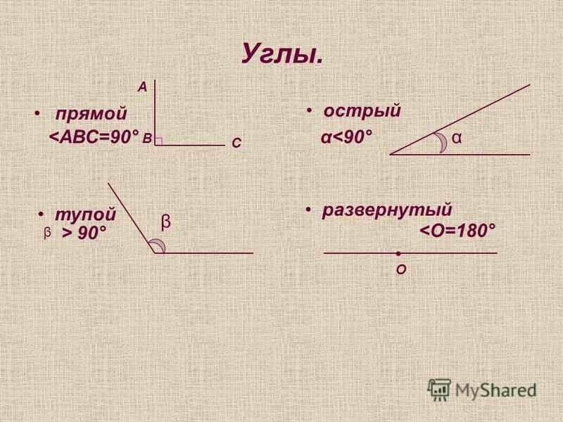 Углы. прямой А В С <АВС=90° острый αα<90° тупой β β > 90° развернутый О <О=180°
