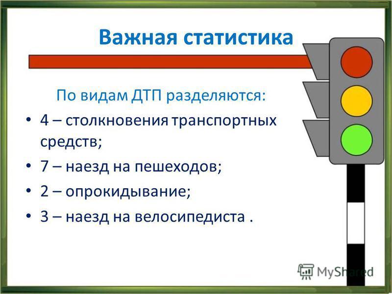 Важная статистика По видам ДТП разделяются: 4 – столкновения транспортных средств; 7 – наезд на пешеходов; 2 – опрокидывание; 3 – наезд на велосипедиста.