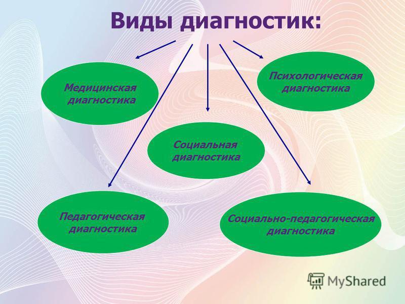 Виды диагностик: Медицинская диагностика Социальная диагностика Психологическая диагностика Педагогическая диагностика Социально-педагогическая диагностика