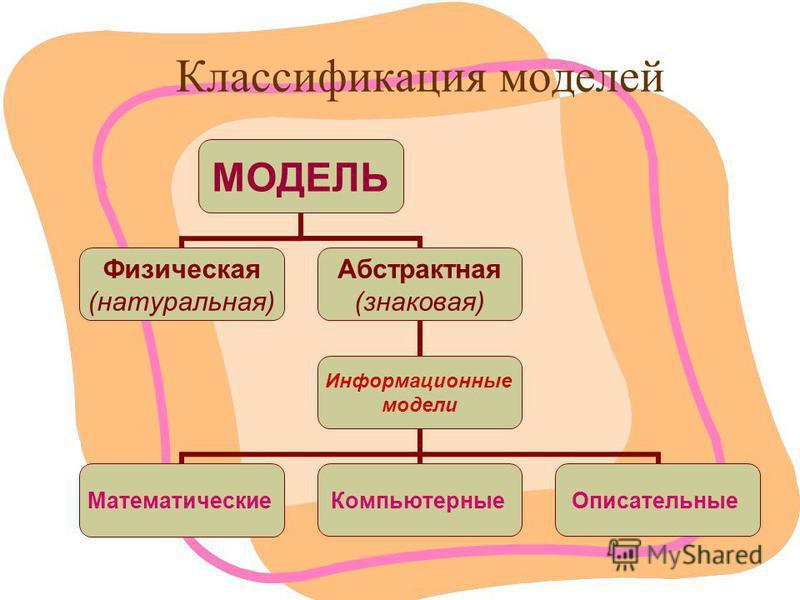 Классификация моделей МОДЕЛЬ Физическая (натуральная) Абстрактная (знаковая) Информационные модели Математические КомпьютерныеОписательные
