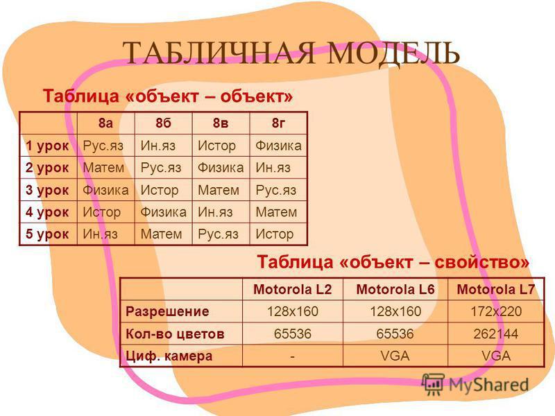 ТАБЛИЧНАЯ МОДЕЛЬ Таблица «объект – объект» Таблица «объект – свойство» 8 а 8 б 8 в 8 г 1 урок Рус.яз Ин.яз ИсторФизика 2 урок МатемРус.яз Физика Ин.яз 3 урок ФизикаИстор МатемРус.яз 4 урок ИсторФизика Ин.яз Матем 5 урок Ин.яз МатемРус.яз Истор Motoro