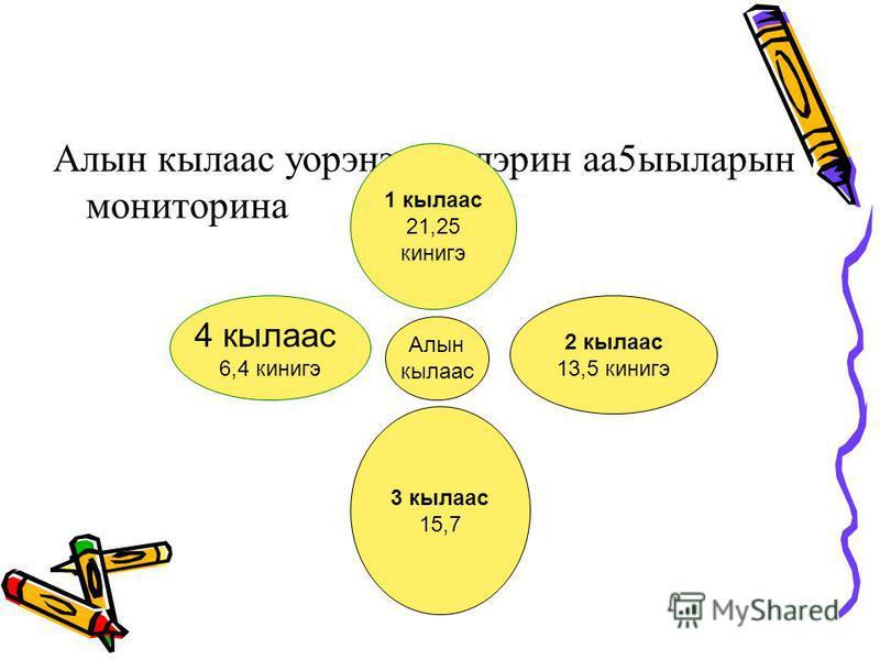 Алын кылаас уорэнээччилэрин аа5ыыларын мониторина Алын кылаас 2 кылаас 13,5 кинигэ 3 кылаас 15,7 4 кылаас 6,4 кинигэ 1 кылаас 21,25 кинигэ