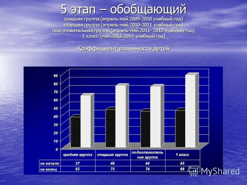 5 этап – обобщающий средняя группа (апрель-май 2009-2010 учебный год) старшая группа (апрель-май 2010-2011 учебный год) подготовительная группа (апрель-май 2011- 2012 учебный год) 1 класс (май 2013-2014 учебный год) Коэффициент взаимности детей