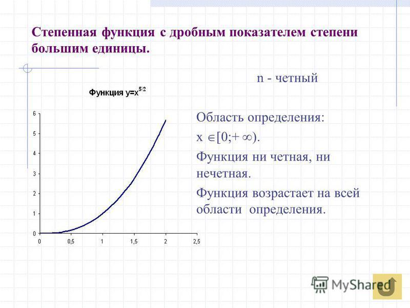 Степенная функция с дробным показателем степени большим единицы. n - четный Область определения: х [0;+ ). Функция ни четная, ни нечетная. Функция возрастает на всей области определения.