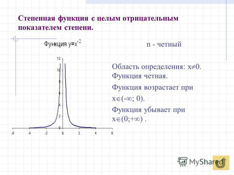 Степенная функция с целым отрицательным показателем степени. n - четный Область определения: х 0. Функция четная. Функция возрастает при x (- ; 0). Функция убывает при х (0;+ ).