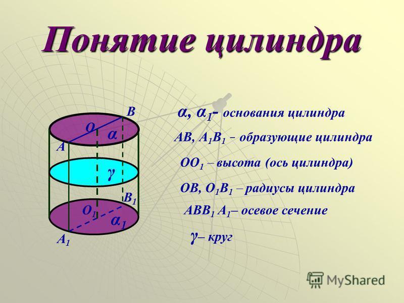 Понятие силиндра А А1А1 О1О1 О В1В1 В АВ, А 1 В 1 – образующие силиндра ОО 1 – высота (ось силиндра) ОВ, О 1 В 1 – радиусы силиндра α АВВ 1 А 1 – осевое сечение γ α1α1 α, α 1 - основания силиндра γ – круг