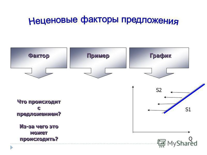 Фактор ПримерГрафик S2S2 Q S1 Что происходит с предложением? Из-за чего это может происходить?