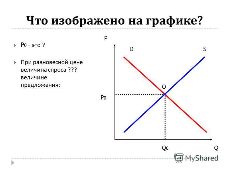 Что изображено на графике ? P 0 – это ? При равновесной цене величина спроса ??? величине предложения : DS P Q O P0P0 Q0Q0