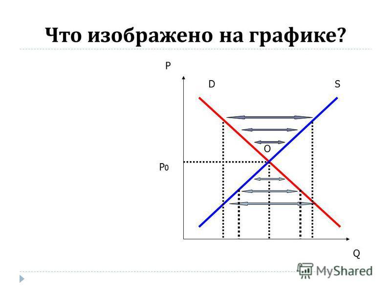 Что изображено на графике ? DS P Q O P0P0