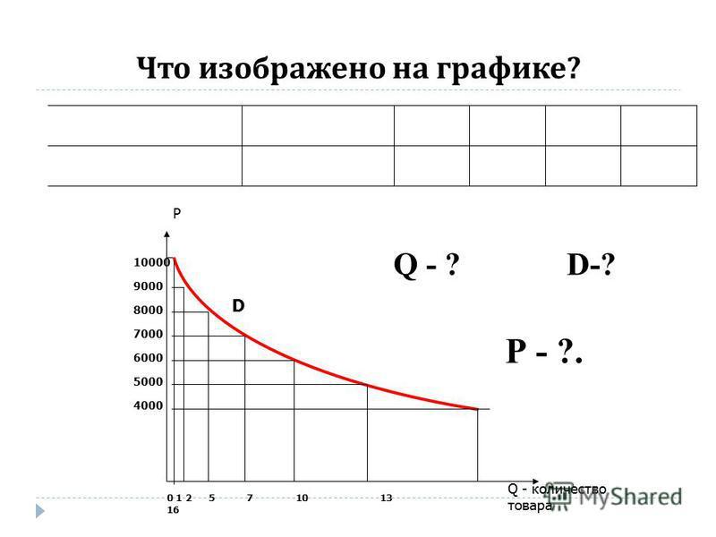 Что изображено на графике ? Р 10000 9000 8000 7000 6000 5000 4000 0 1 2 5 7 10 13 16 D Q - количество товара Q - ?D-? Р - ?.