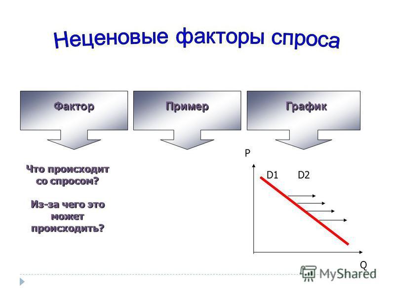 Фактор ПримерГрафик Что происходит со спросом? Из-за чего это может происходить? P D1 Q D2