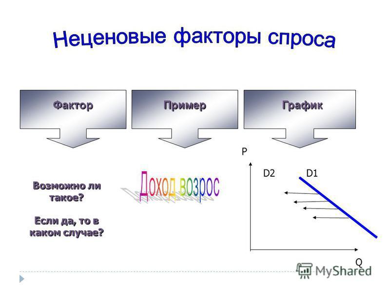 Фактор ПримерГрафик Возможно ли такое? Если да, то в каком случае? P D2D2 Q D1D1