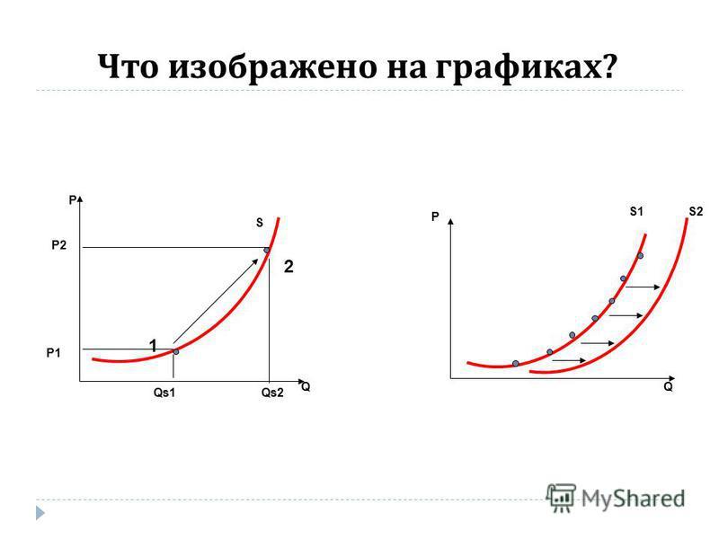 Что изображено на графиках ? 1 2 Р1 Qs1 S P Q P Q S2S2 Р2Р2 Qs2 S1