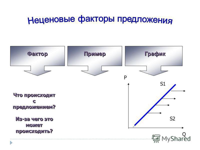 Фактор ПримерГрафик Что происходит с предложением? Из-за чего это может происходить? P S1 Q S2