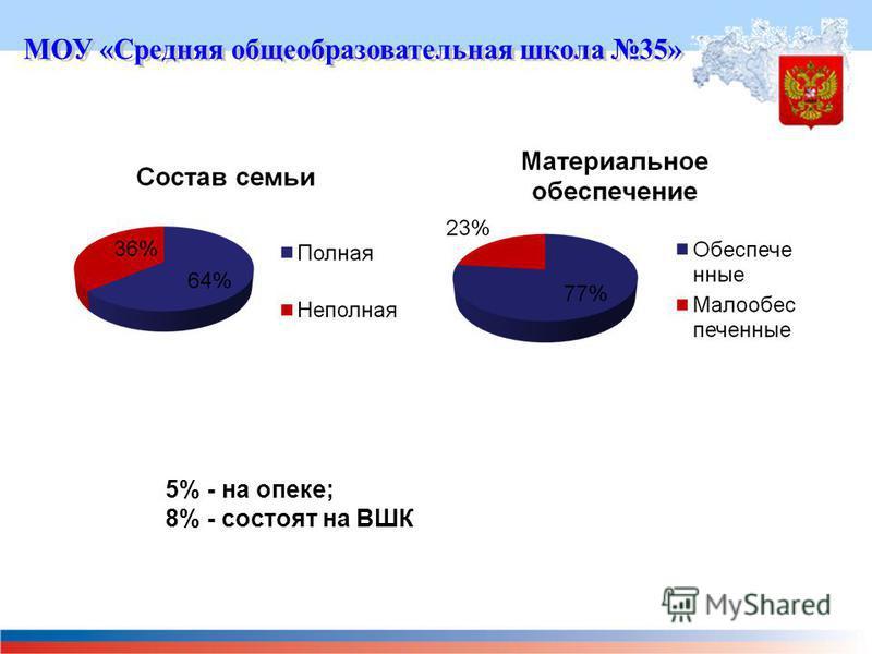 5% - на опеке; 8% - состоят на ВШК