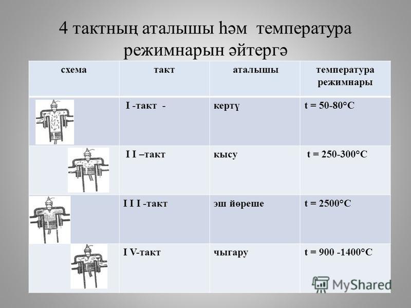 4 тактның аталышы һәм температура режимнарын әйтергә схематакт аталышытемпература режимнары I -такт -кертүt = 50-80°C I I –такткысу t = 250-300°C I I I -тактэш йөрешеt = 2500°C I V-тактчыгаруt = 900 -1400°C