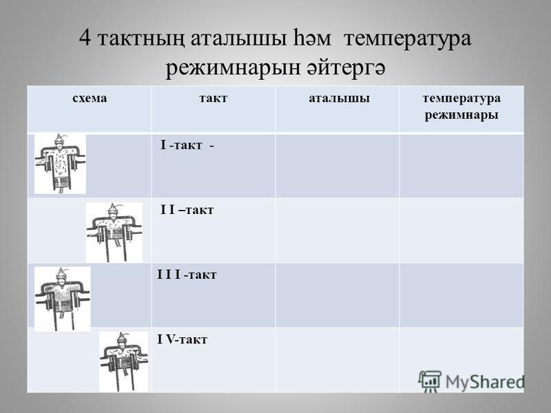4 тактның аталышы һәм температура режимнарын әйтергә схематакт аталышытемпература режимнары I -такт - I I –такт I I I -такт I V-такт