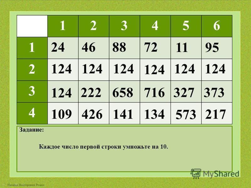 124 109 222 426 658716327373 141134 573 217 124 24 46 8872 1195 Каждое число первой строки умножьте на 10.