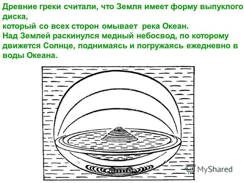 Древние греки считали, что Земля имеет форму выпуклого диска, который со всех сторон омывает река Океан. Над Землей раскинулся медный небосвод, по которому движется Солнце, поднимаясь и погружаясь ежедневно в воды Океана.