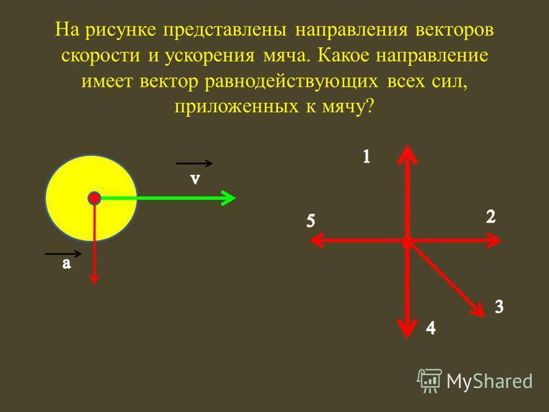На рисунке представлены направления векторов скорости и ускорения мяча. Какое направление имеет вектор равнодействующих всех сил, приложенных к мячу?